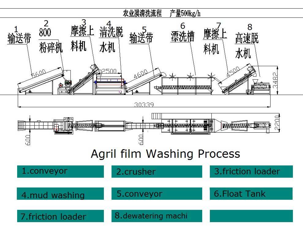 agril-film-washing-process