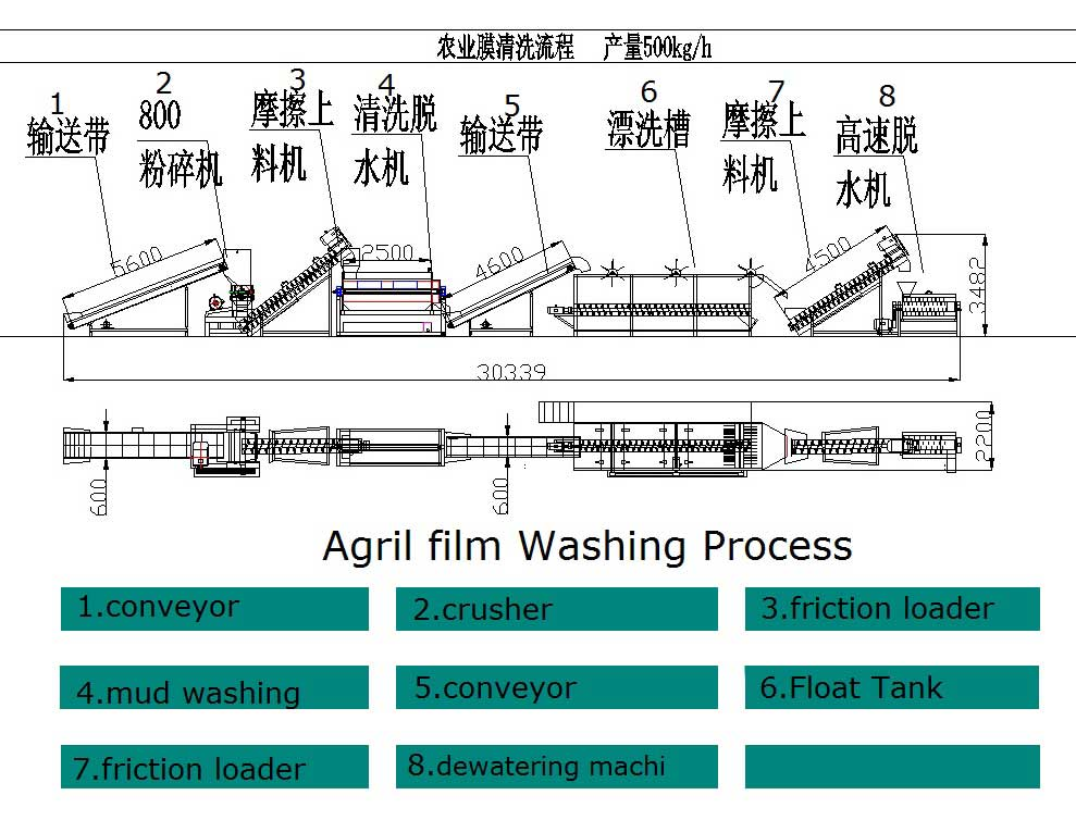 agril-film-washing-process