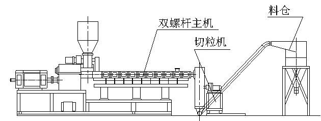 PVC-Granulating-Line