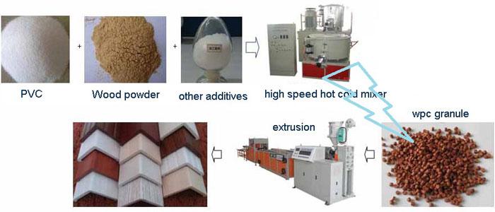 PVC-wood-foam-profile-extru